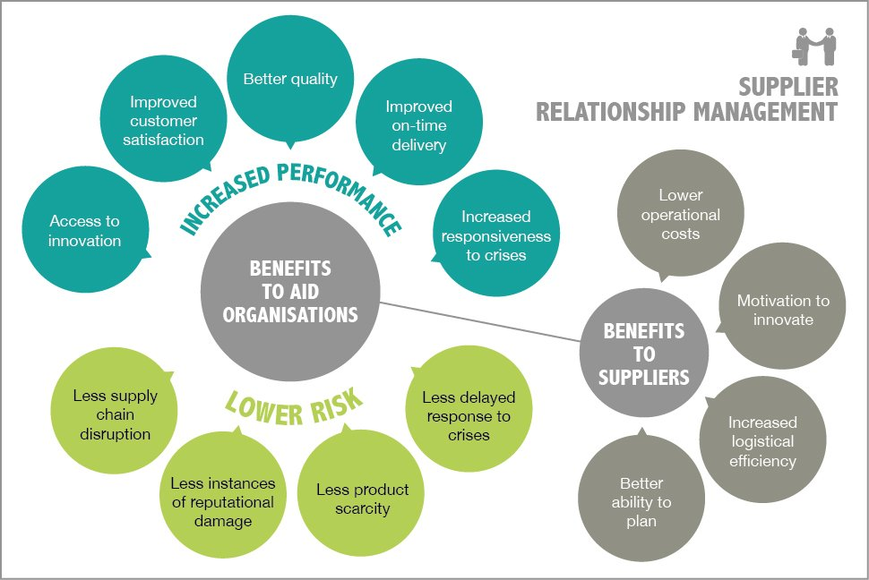 purchase-order-workflow-relationship-management