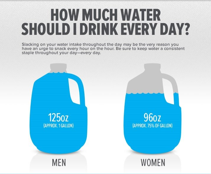 How much water to stay motivated