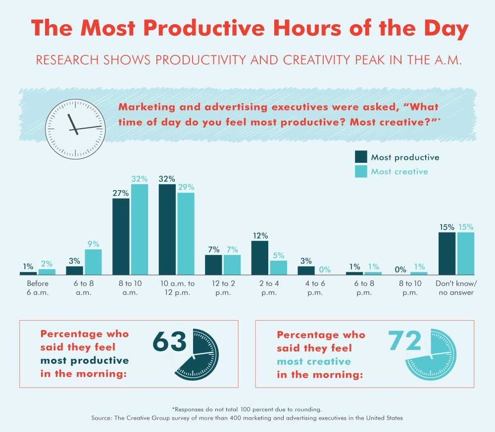 Stay motivated different times of the day productivity infographic