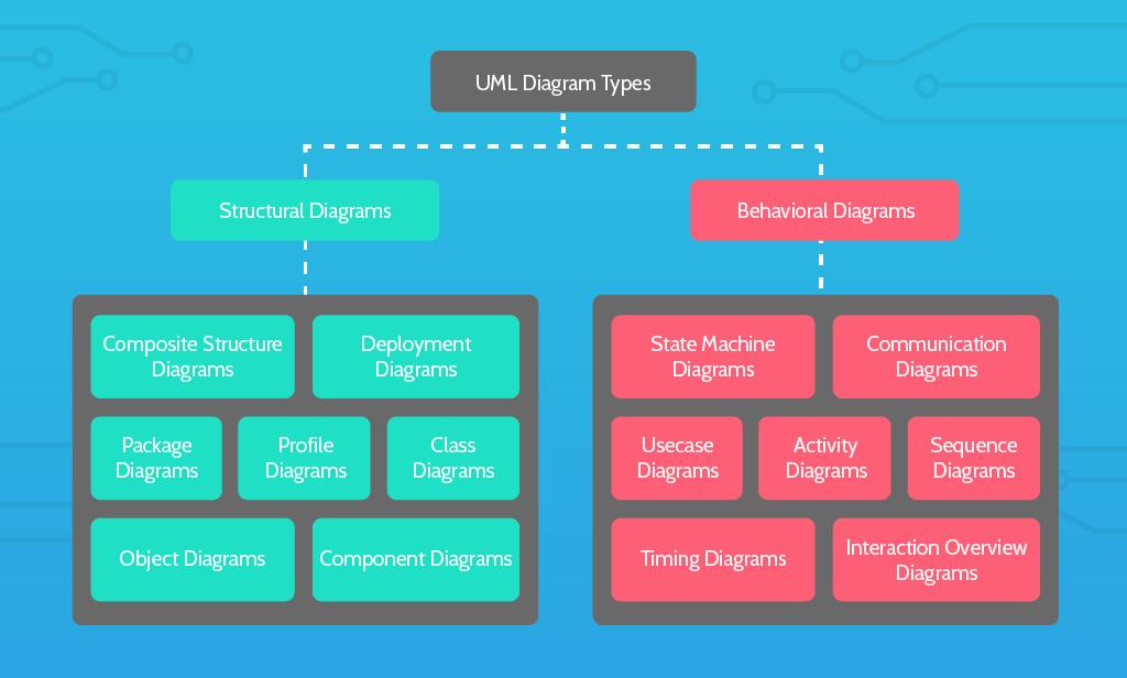 uml-tutorial-process-modeling-diagram-types