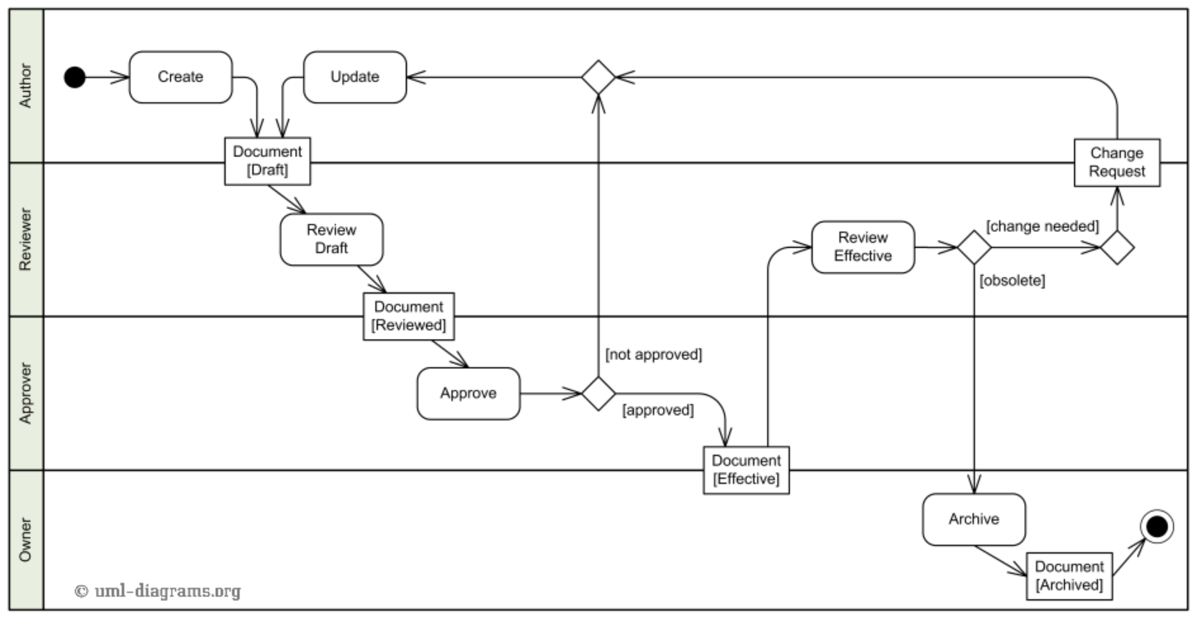 uml-tutorial-activity-diagram-example