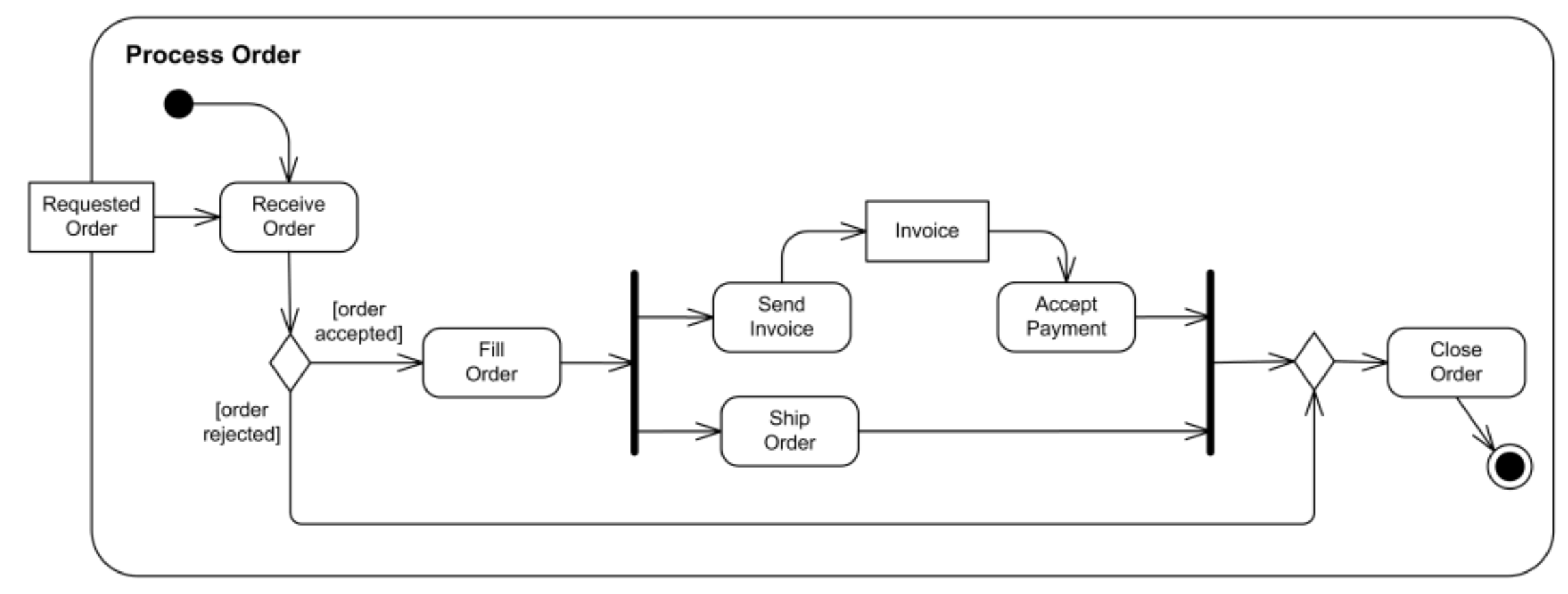 uml-tutorial-activity-diagram-example-order-processing