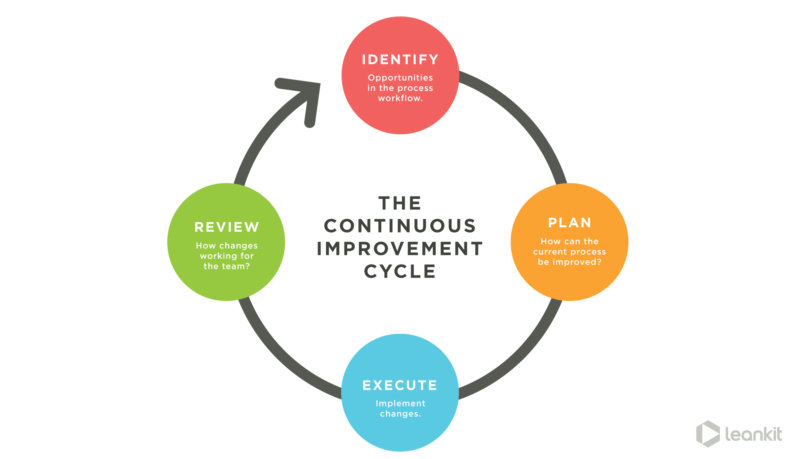 implementing processes continuous improvement cycle
