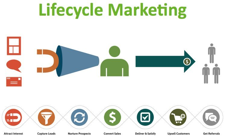 software stack lifecycle marketing