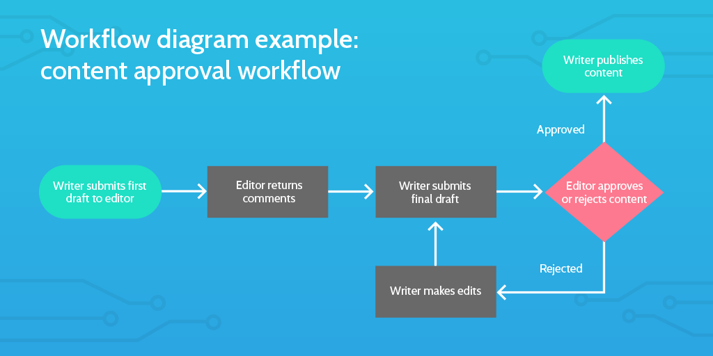 content creation workflow example