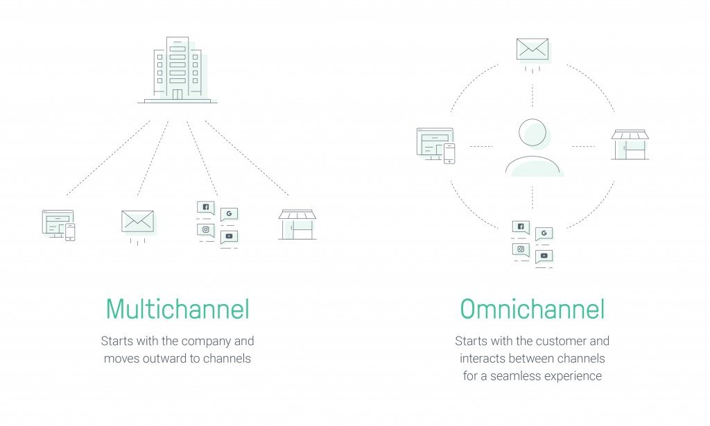 omnichannel marketing multichannel