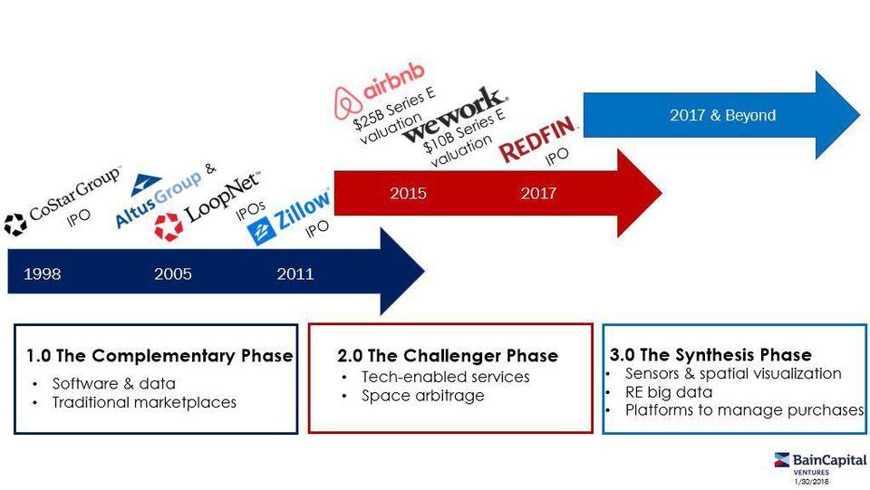 real-estate-software-market-evolution