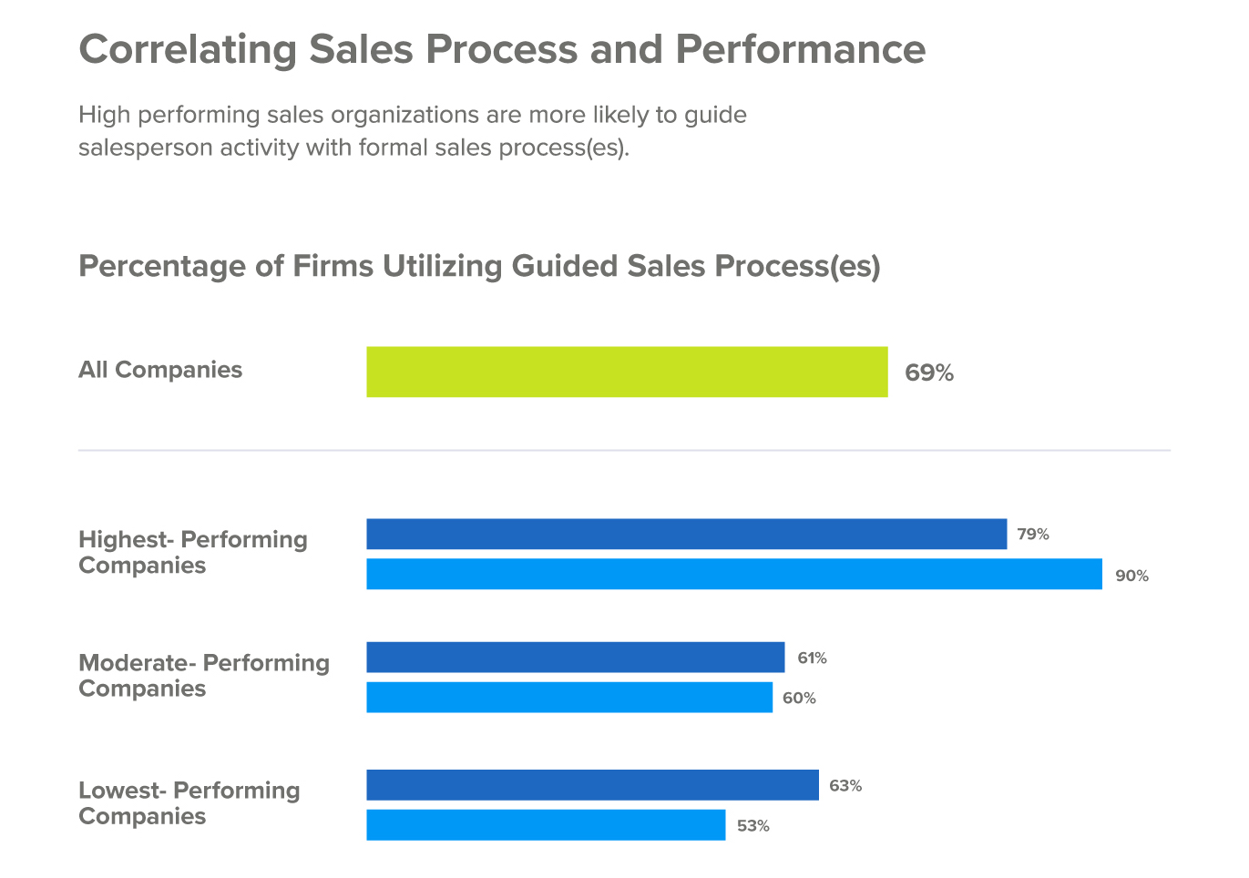 top-10-business-processes-sales