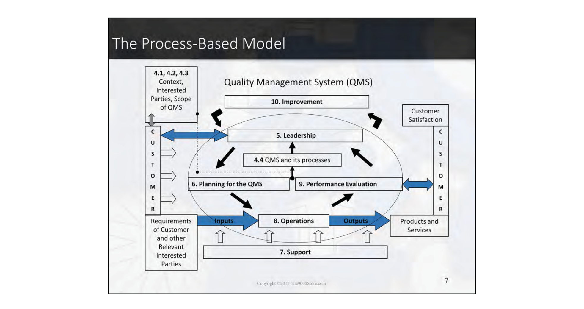 agile iso qms process model