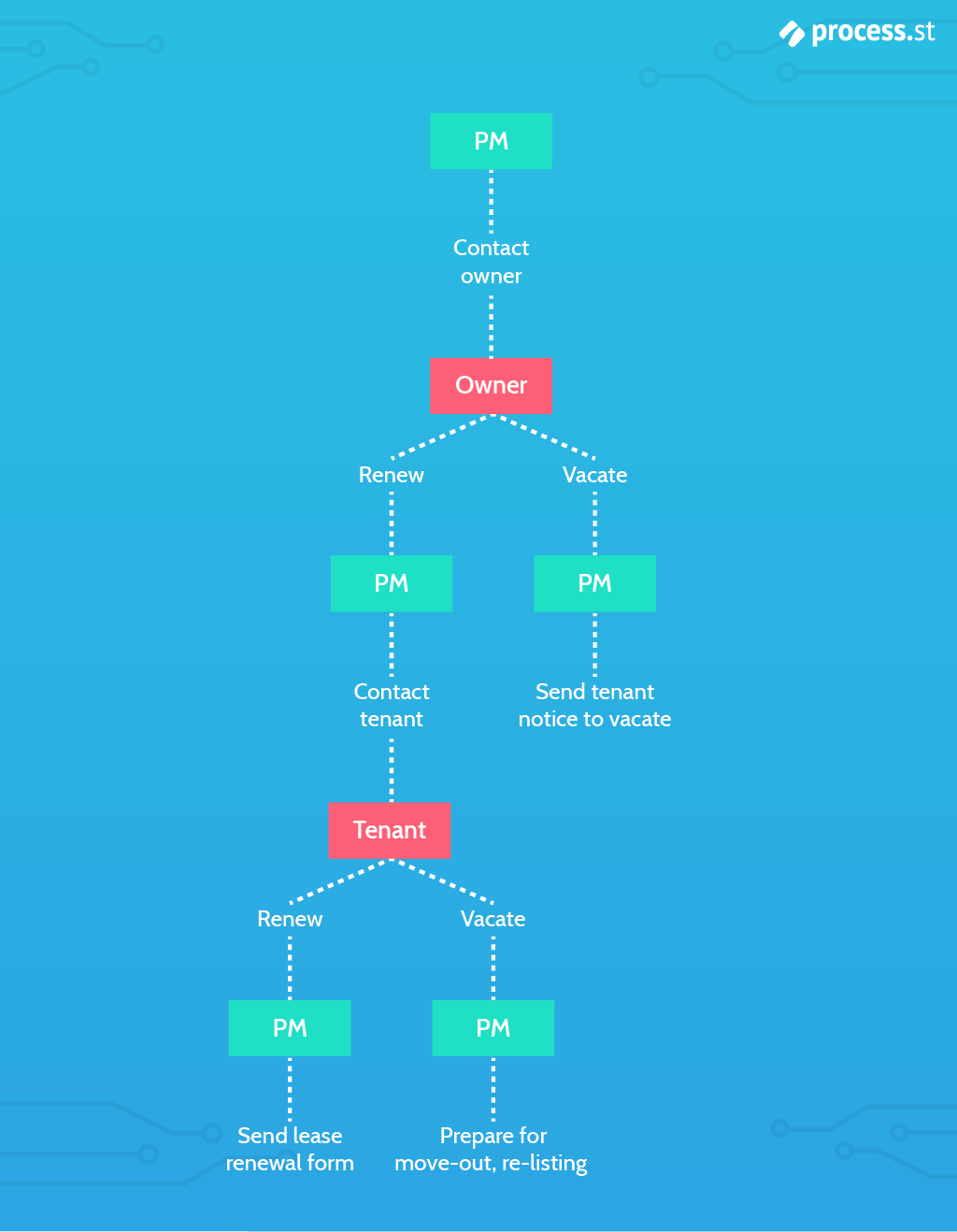 lease-renewal-decision-tree