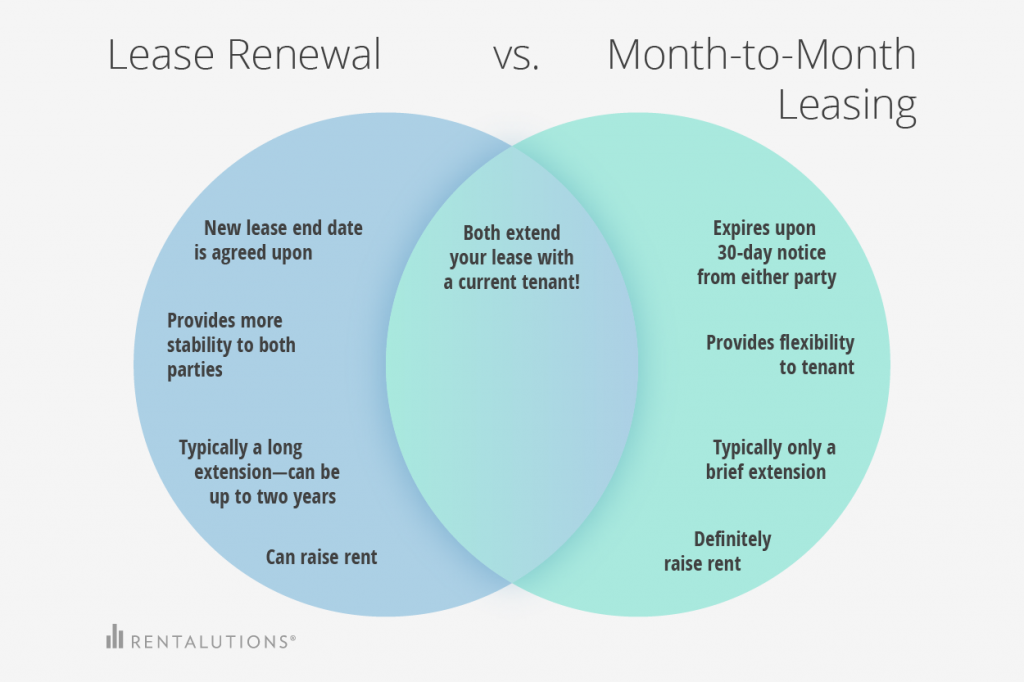 lease-renewal-vs-month-to-month