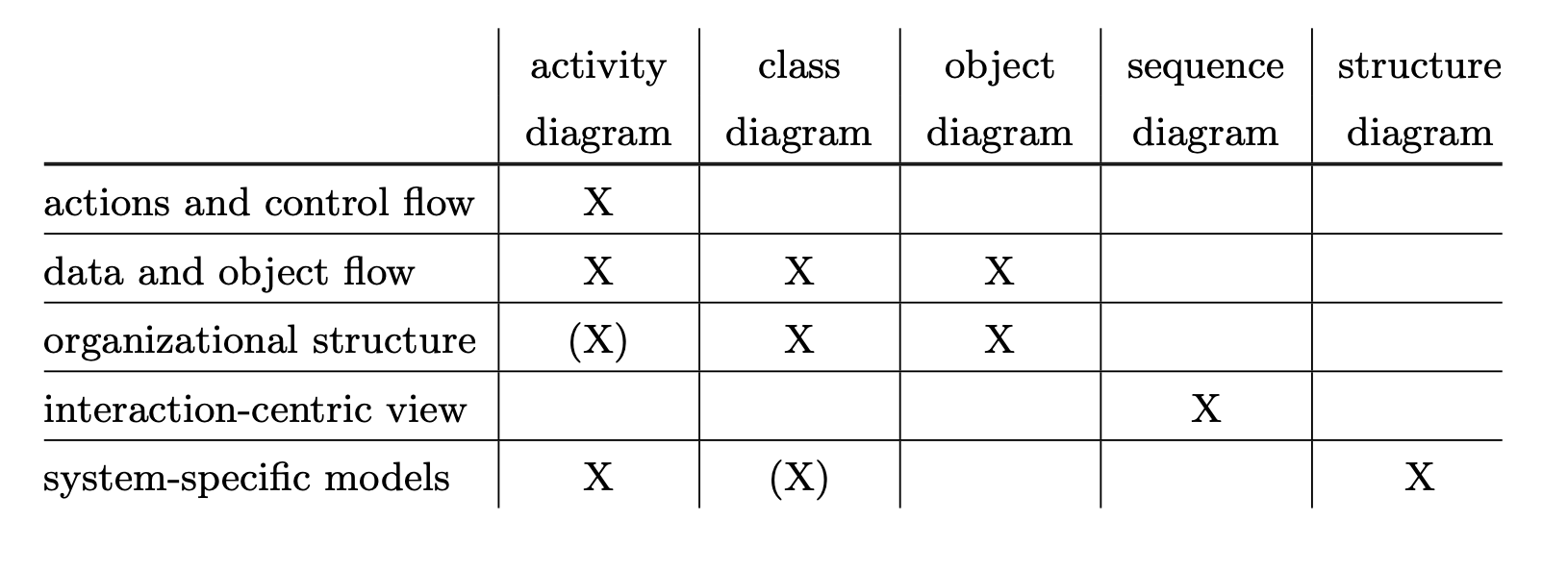 uml-diagram-activity-table