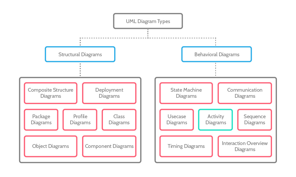 uml-diagram-activity