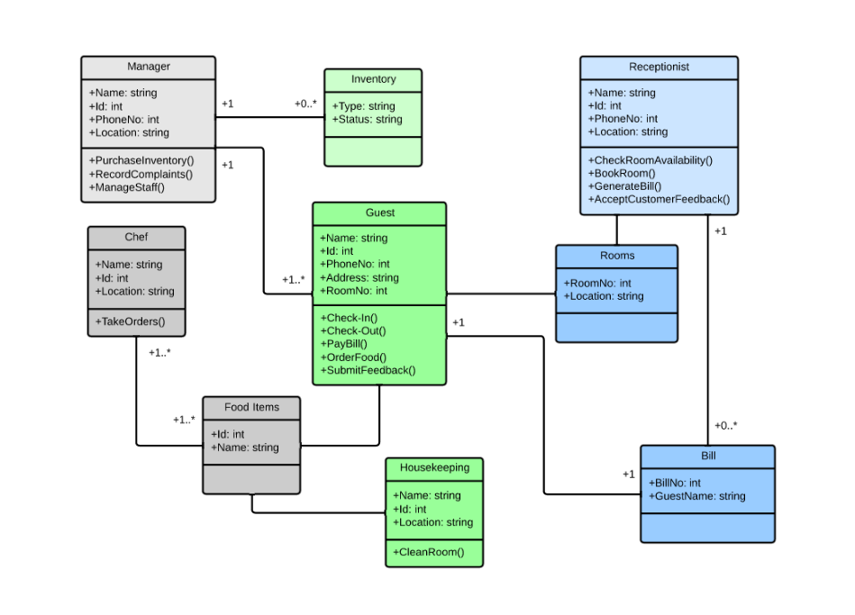 A Simple Guide to Process Modeling & Optimization with UML