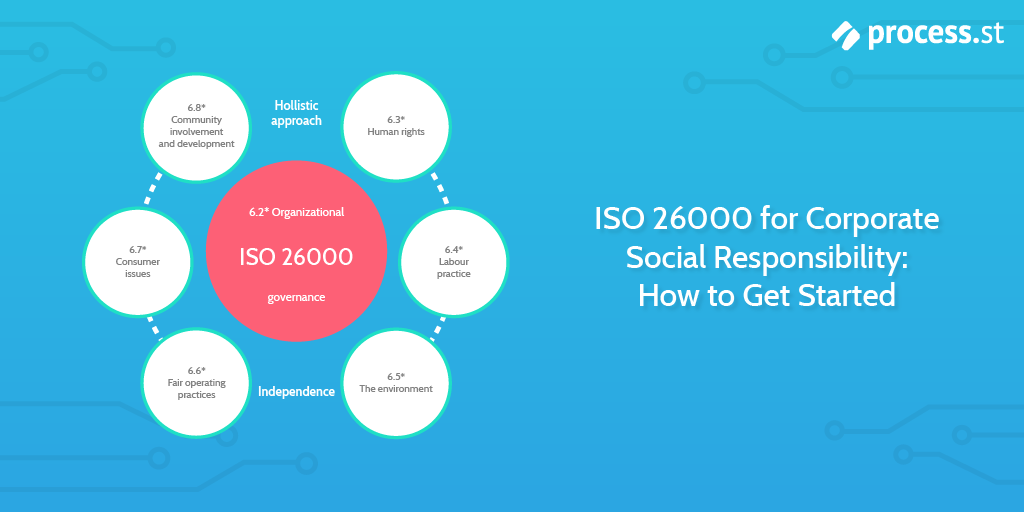 Iso 26000 For Corporate Social Responsibility How To Get
