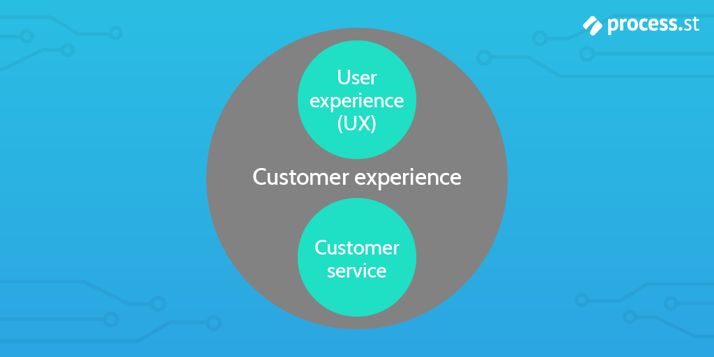 cx-design-ux-cx