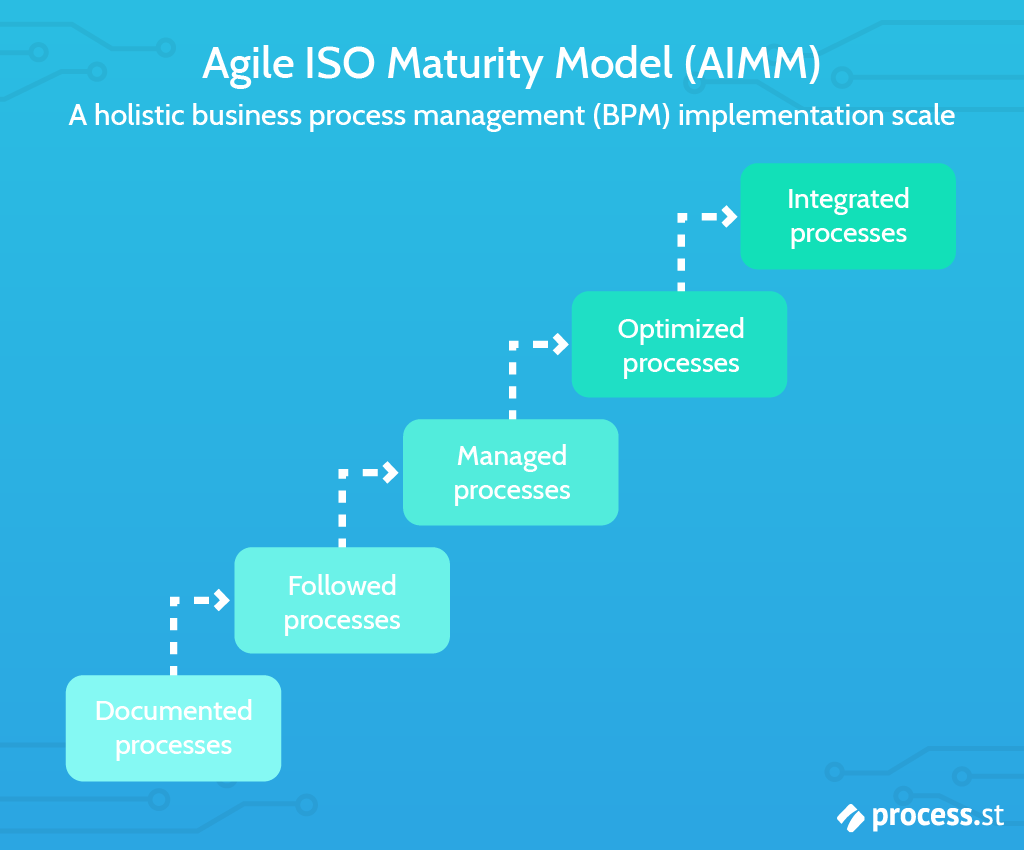 maturity model agile iso maturity model AIMM