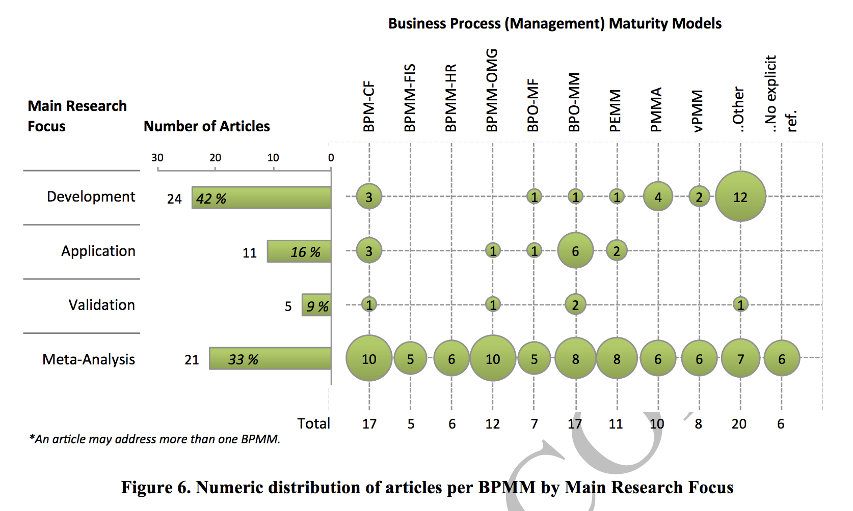 maturity model best business process maturity models