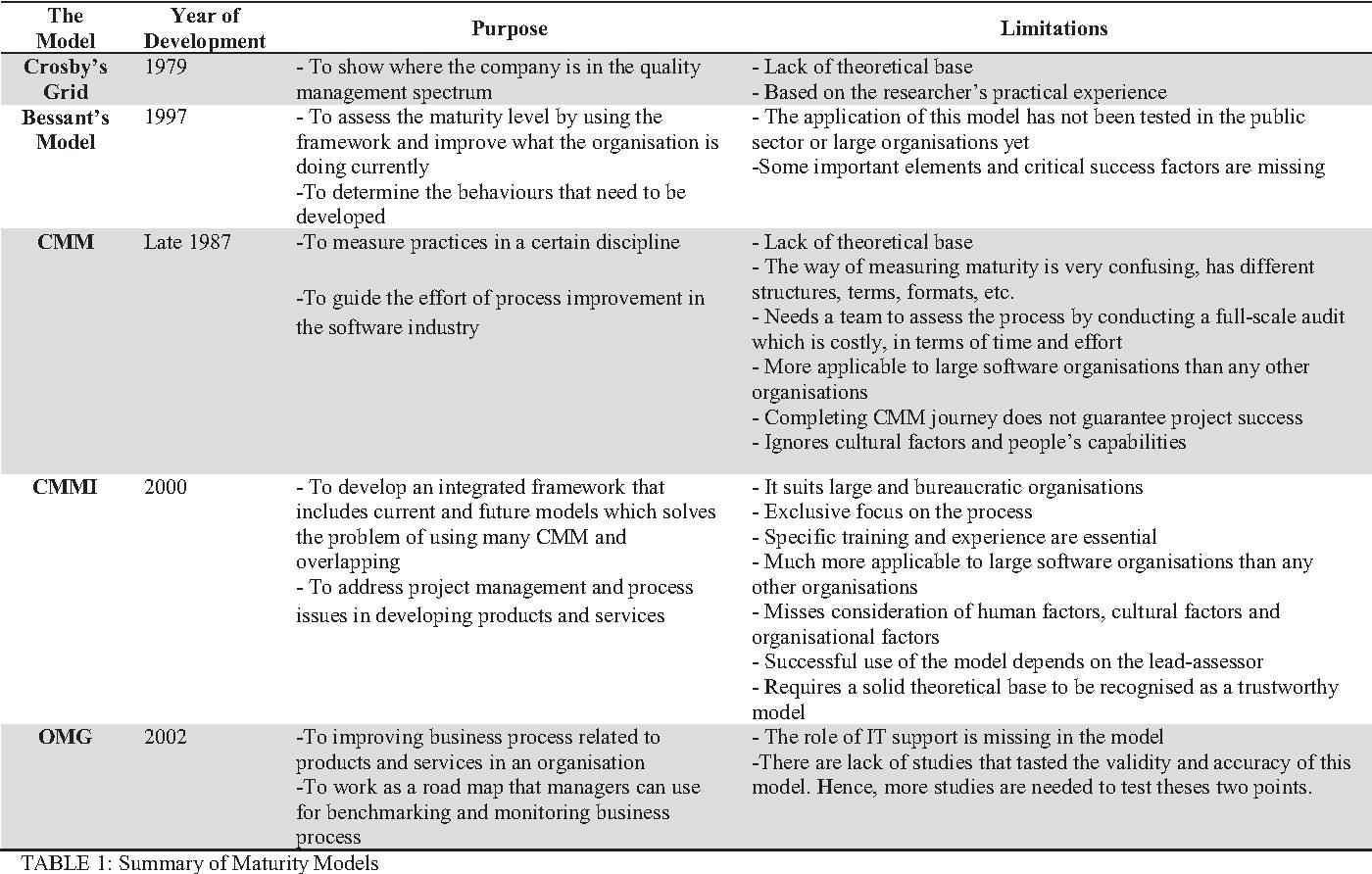 maturity model limitations