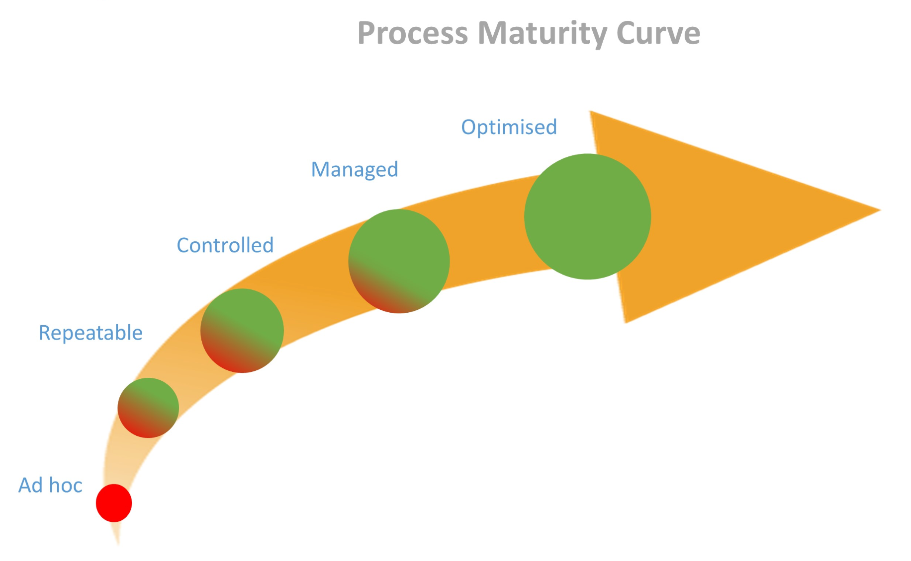 maturity model process maturity curve