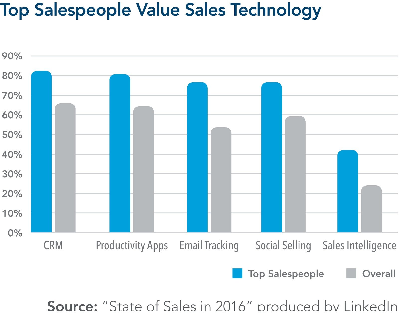social-selling-12