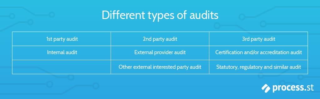 Different types of ISO audit