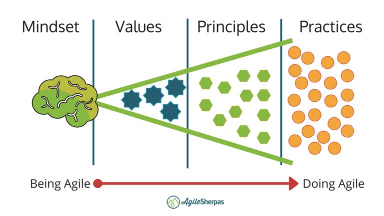 agile mentality agile philosophy