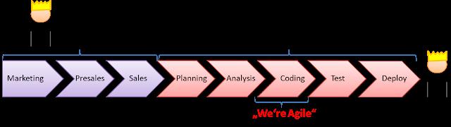 fake agile timeline