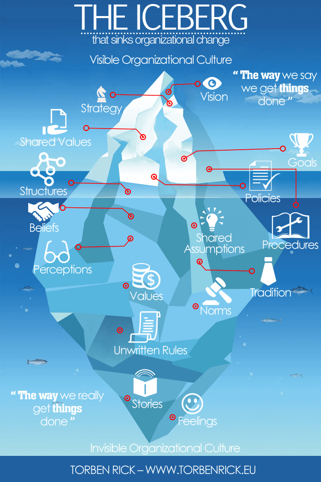 Torben Rick Iceberg of Company Culture