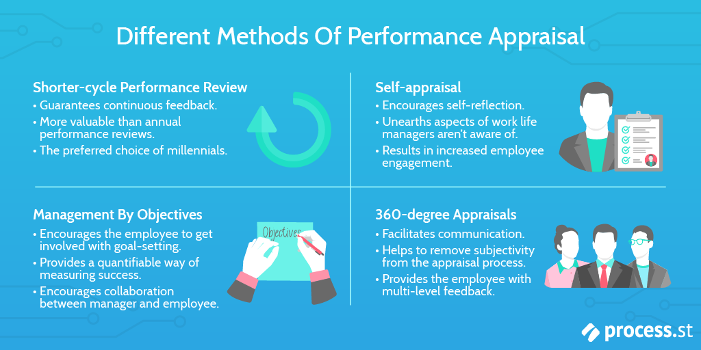Performance Appraisal - Different Methods