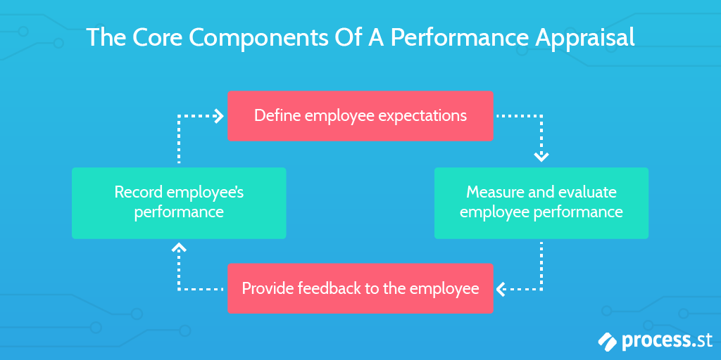 Performance Appraisal - What Is Performance Appraisal
