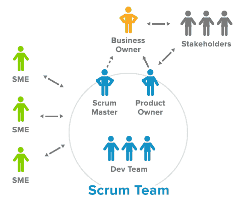 scrum team agile