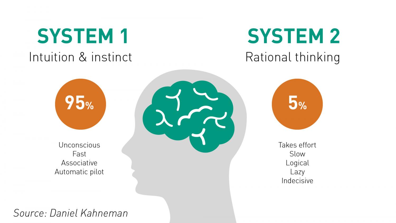 System 1 & 2 Daniel Kahneman