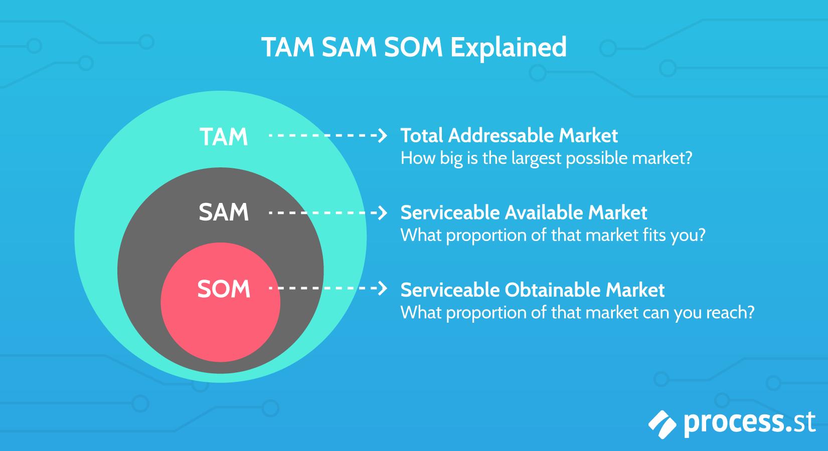 TAM-SAM-SOM-Explained what is