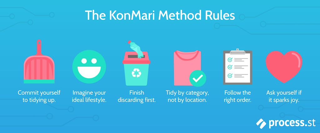 KonMari Method Rules