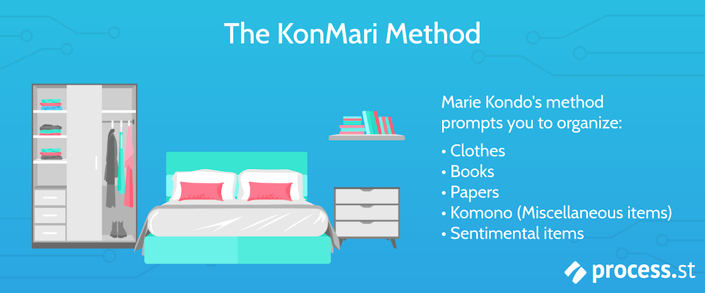 KonMari Method Process