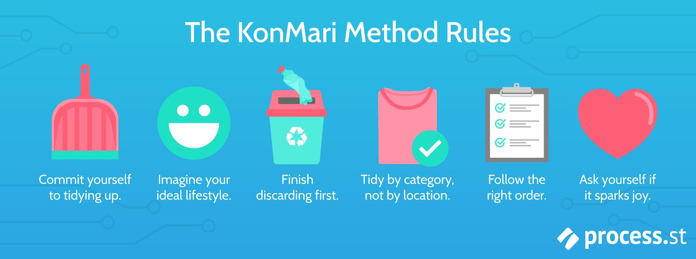 KonMari Method Rules