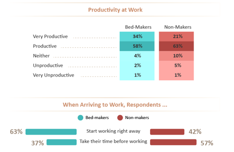 Morning Bed Makers Statistics for Productivity 1