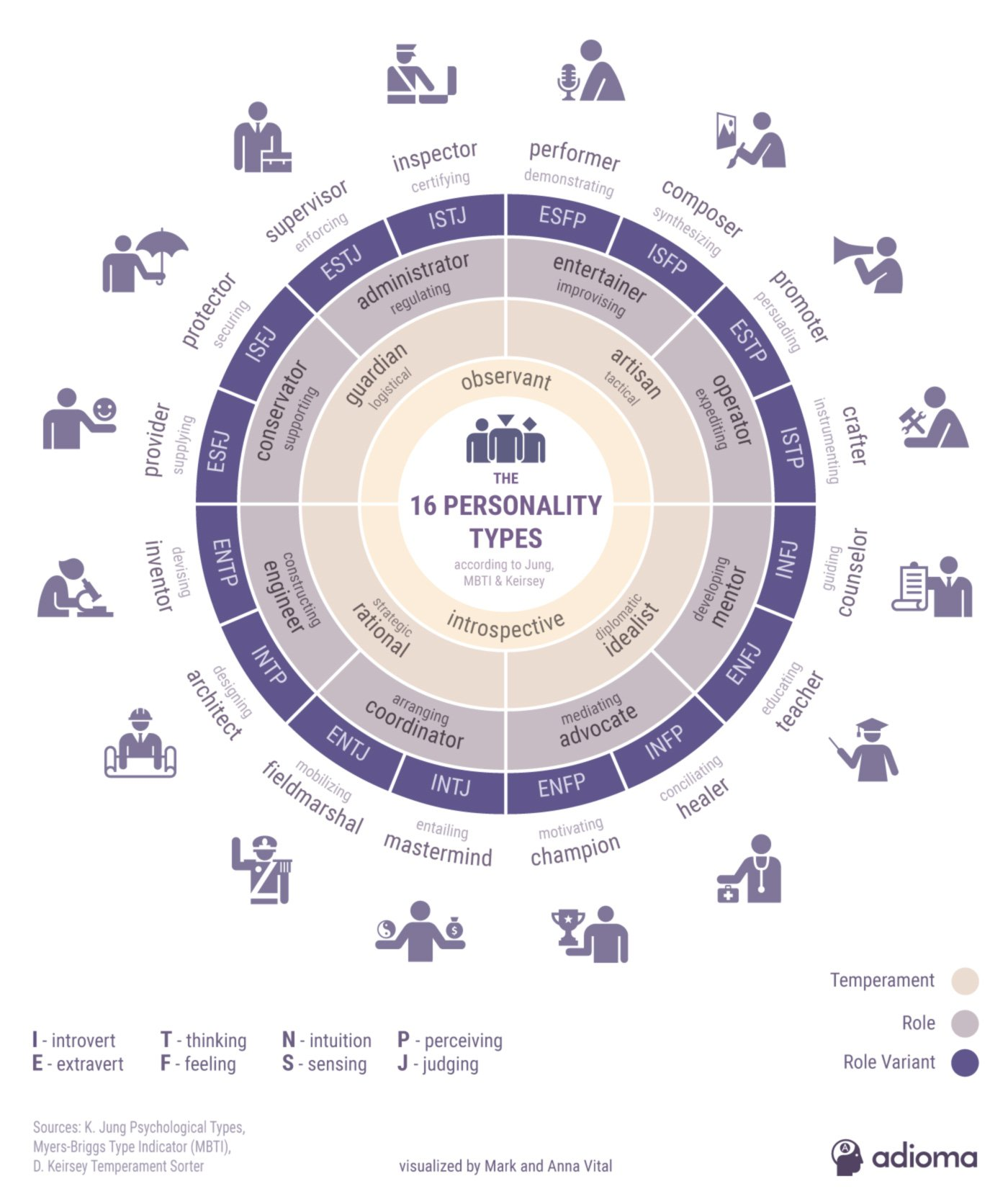 16 Personality Types Infographic