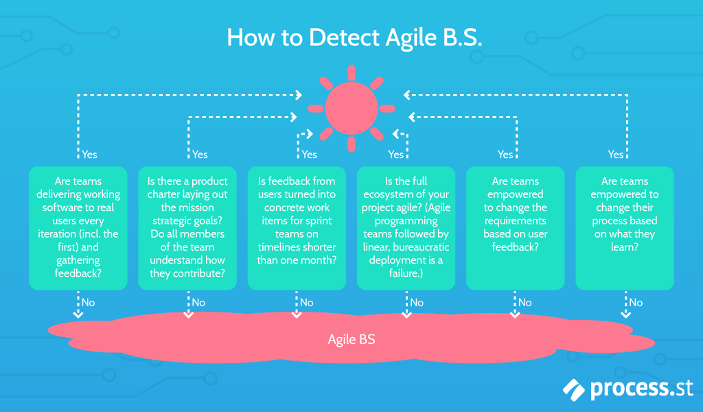 how to spot agile bs