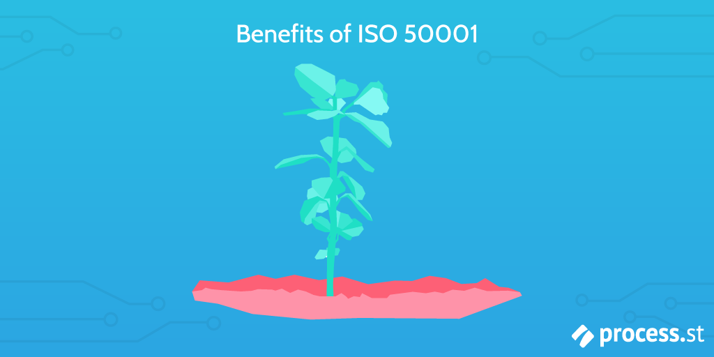 benefits of iso 50001