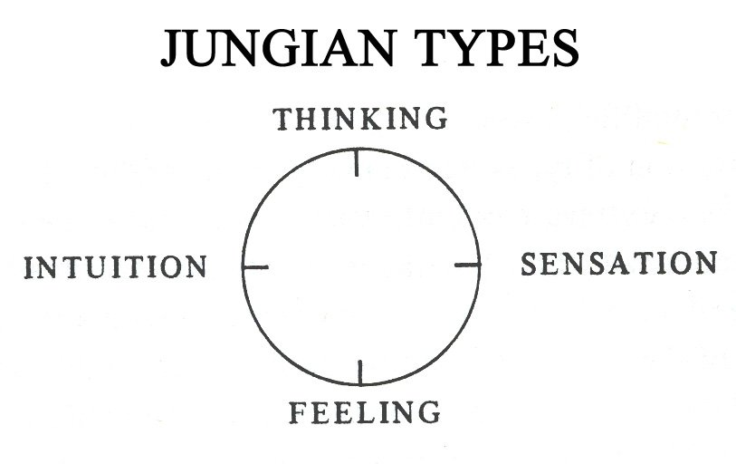 Four Jungian Types Diagram