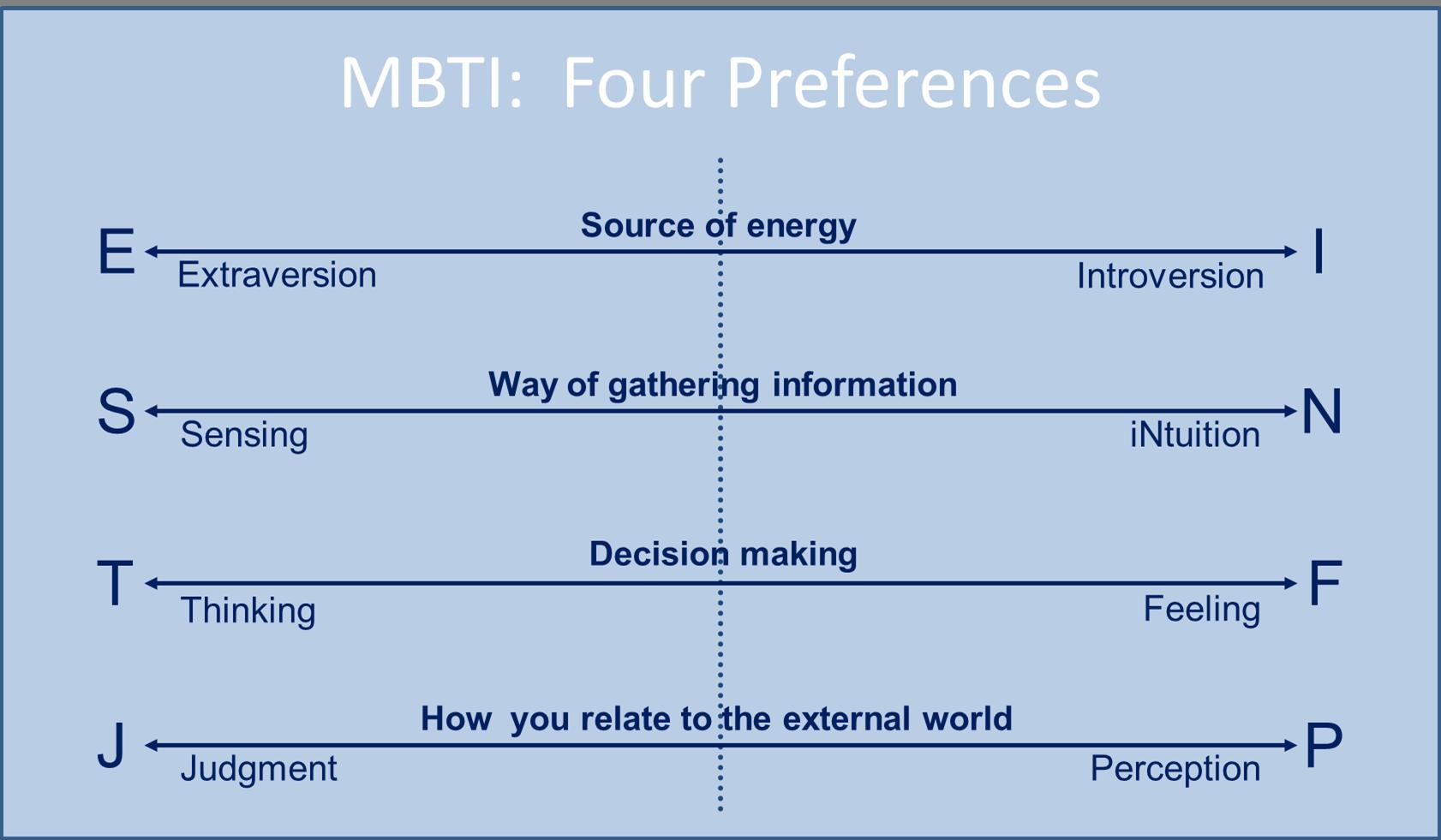 MBTI Four Preferences