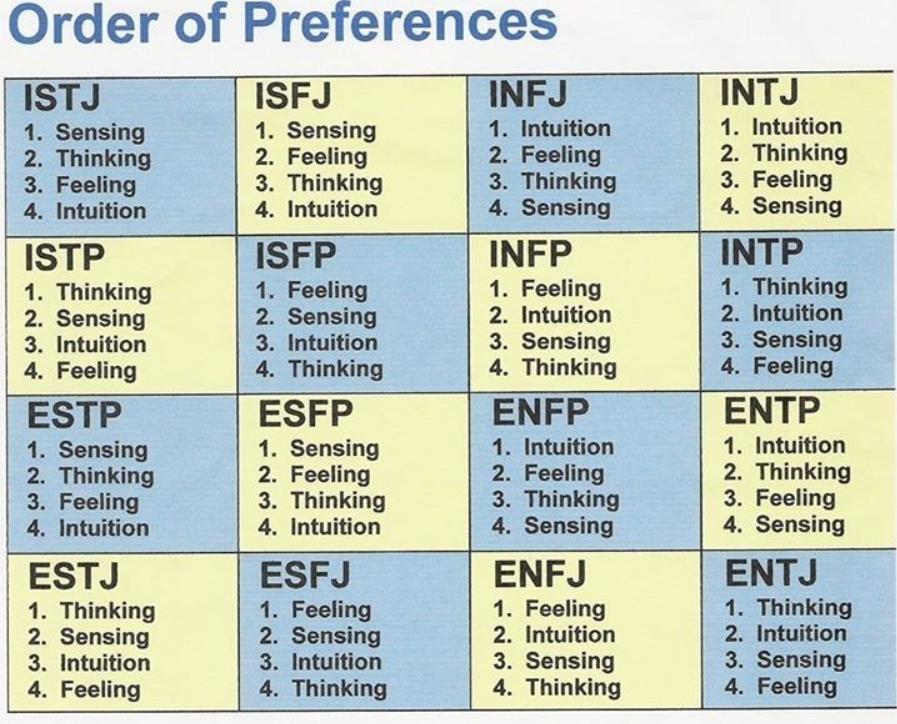 MBTI Type Order Preferences