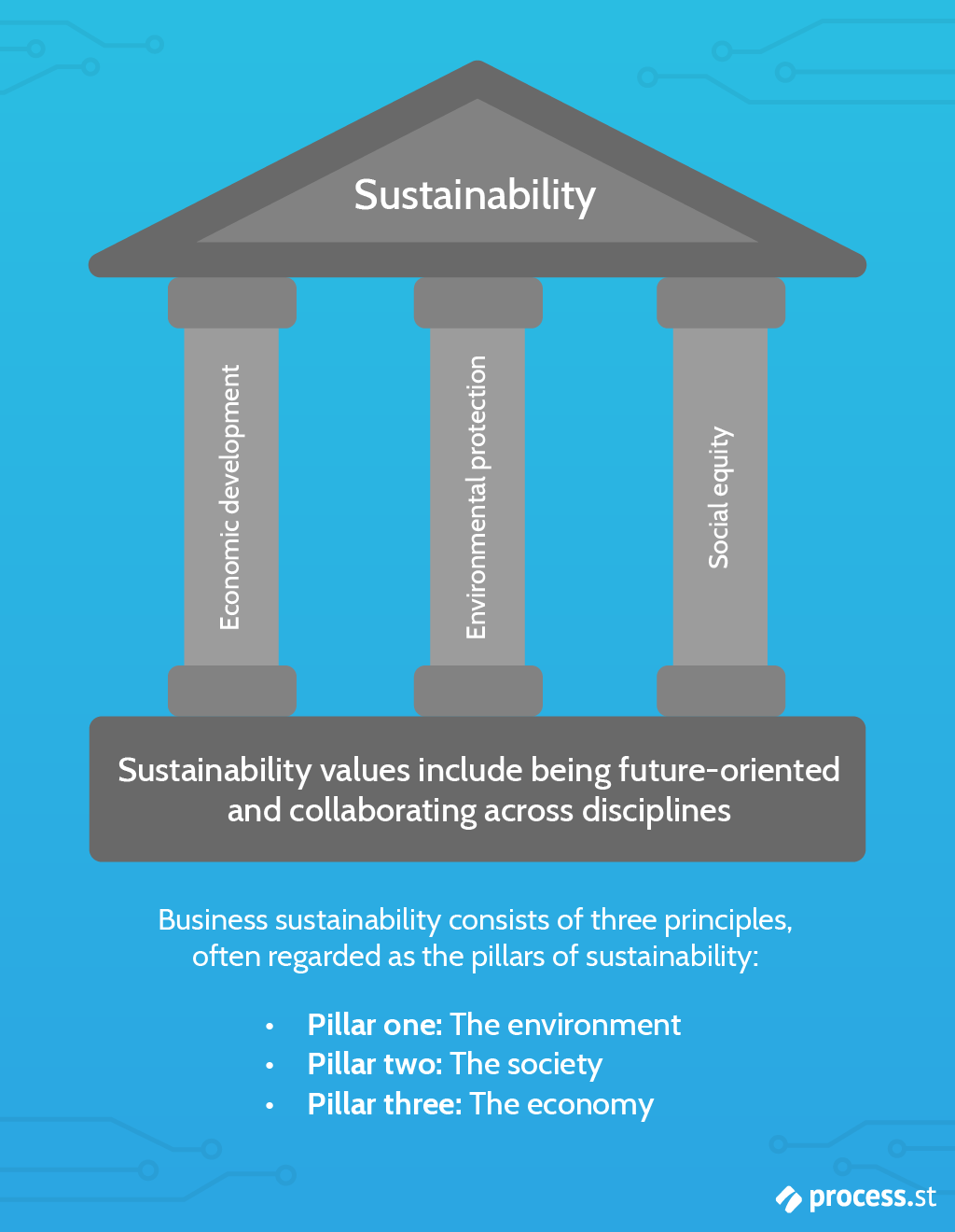 Sustainable business - the three pillars of sustainability