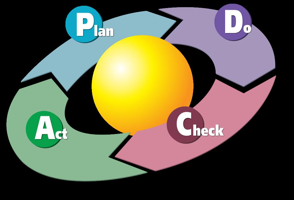 Plan, Do, Act, Check Model