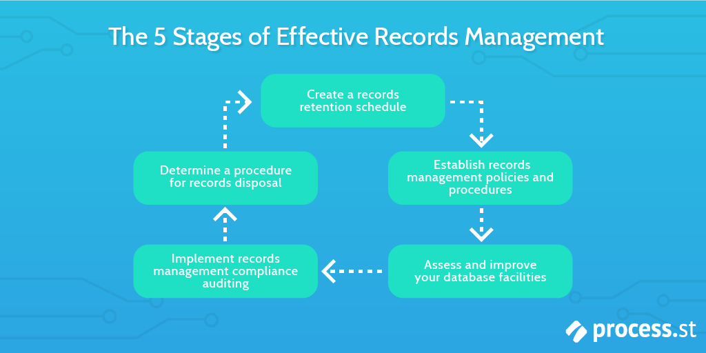 records management process