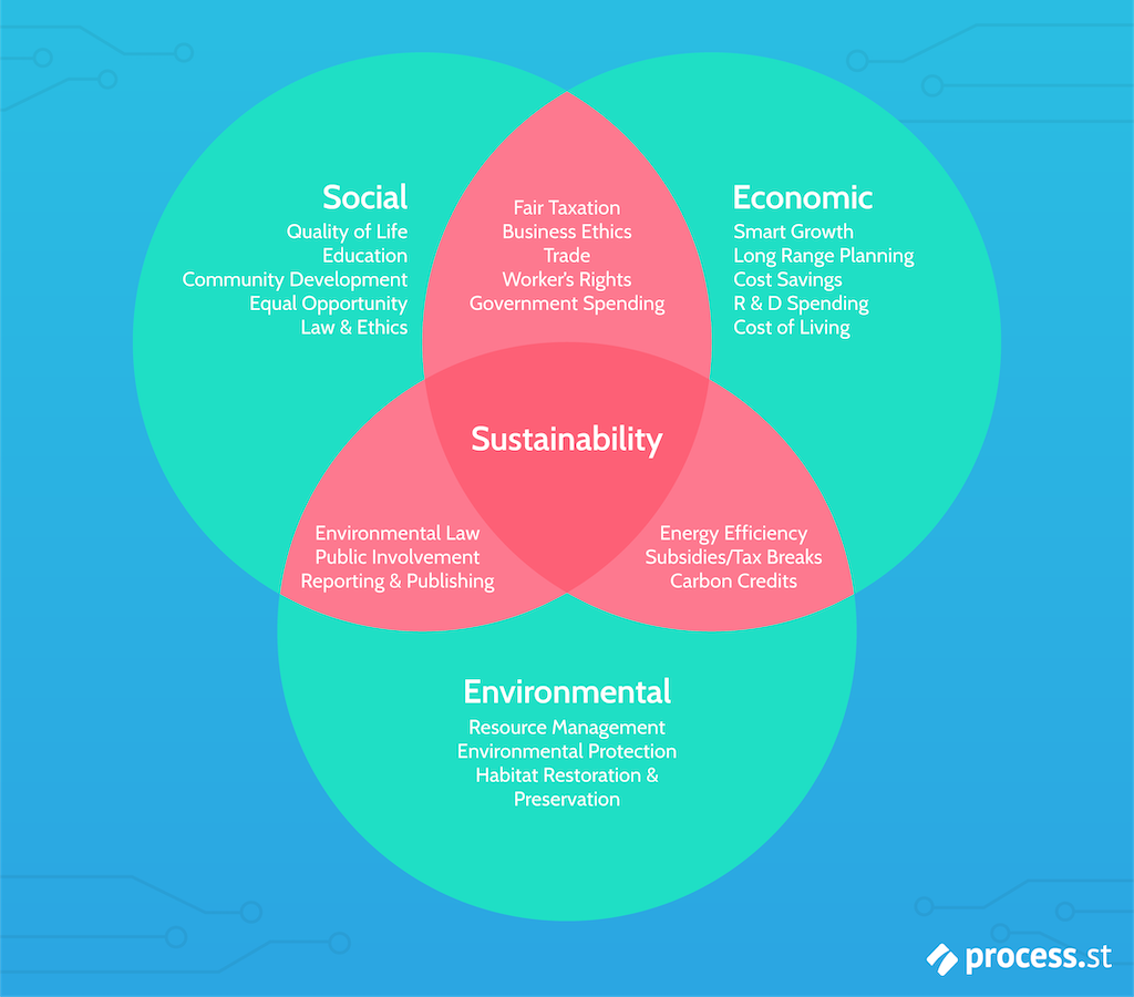 Economic Sustainability Intersection