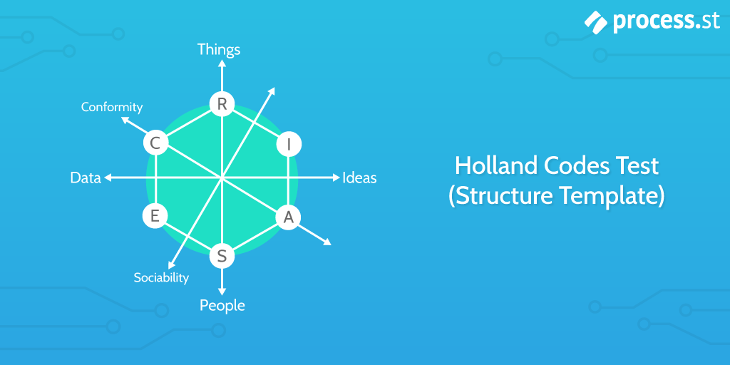 Holland-Codes-Test-(Structure-Template)