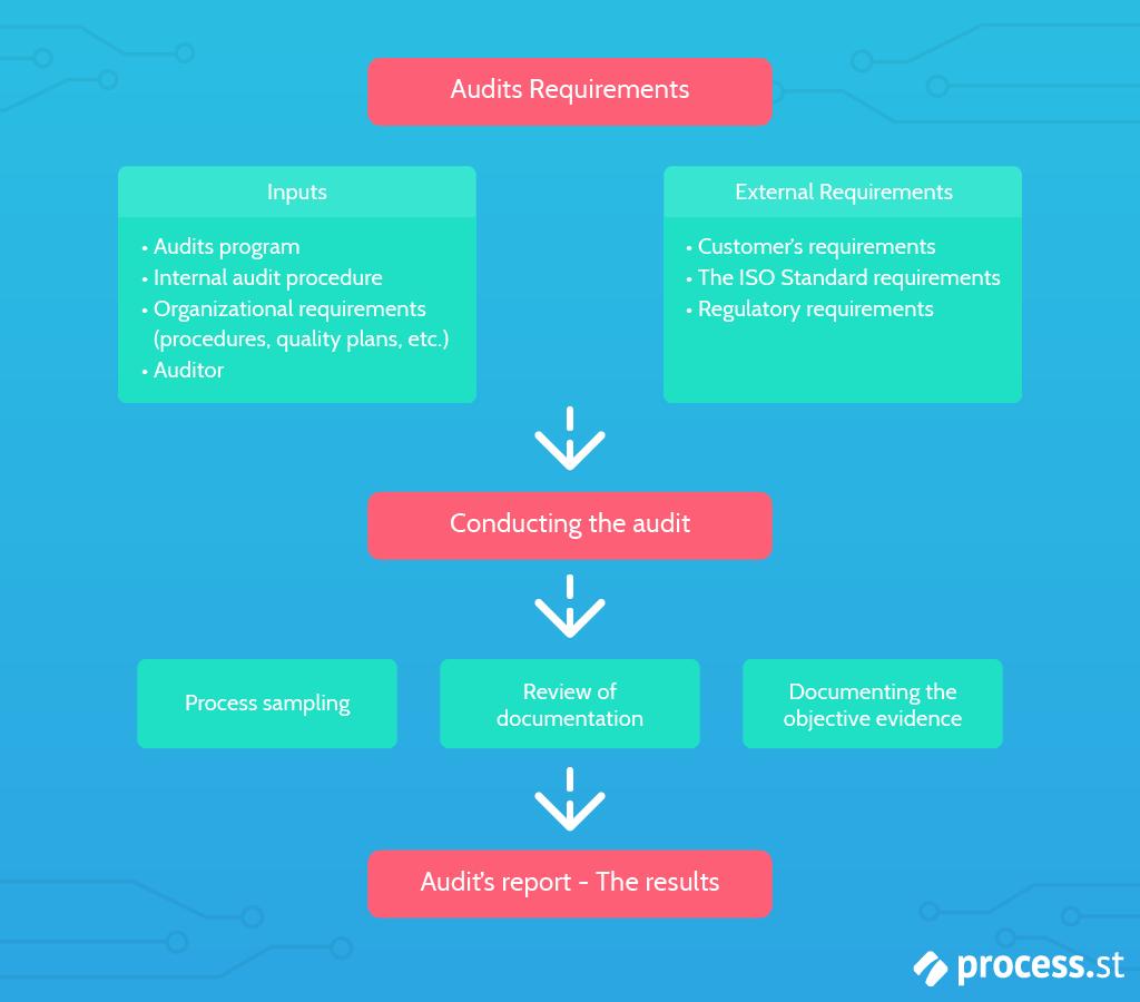Internal-Audit-Process